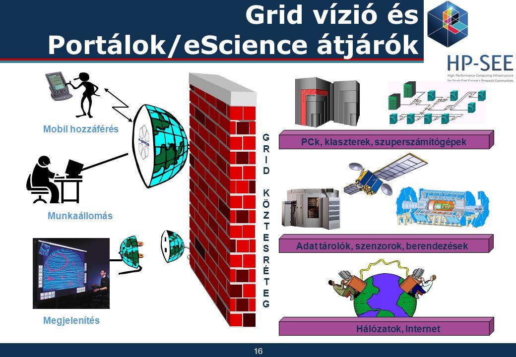 16 Megjelenítés Munkaállomás Mobil hozzáférés PCk, klaszterek, szuperszámítógépek Adat tárolók, szenzorok, berendezések Hálózatok, Internet Grid vízió és Portálok/eScience átjárók GRIDKÖZTESRÉTEGGRIDKÖZTESRÉTEG