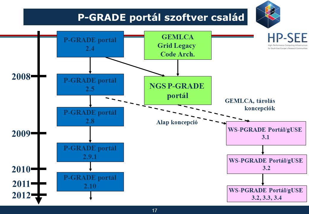 17 P-GRADE portál szoftver család P-GRADE portál 2.4 NGS P-GRADE portál P-GRADE portál 2.5 P-GRADE portál 2.8 P-GRADE portál 2.9.1 WS-PGRADE Portál/gU