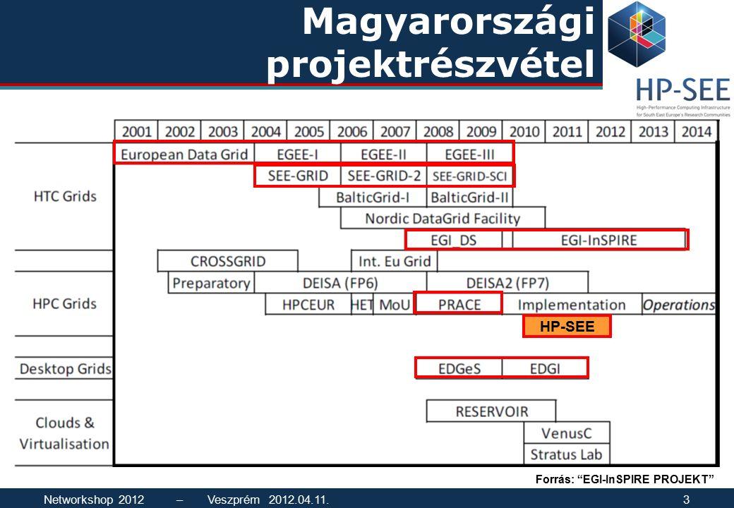 """Magyarországi projektrészvétel HP-SEE Forrás: """"EGI-InSPIRE PROJEKT"""" Networkshop 2012 – Veszprém 2012.04.11.3"""