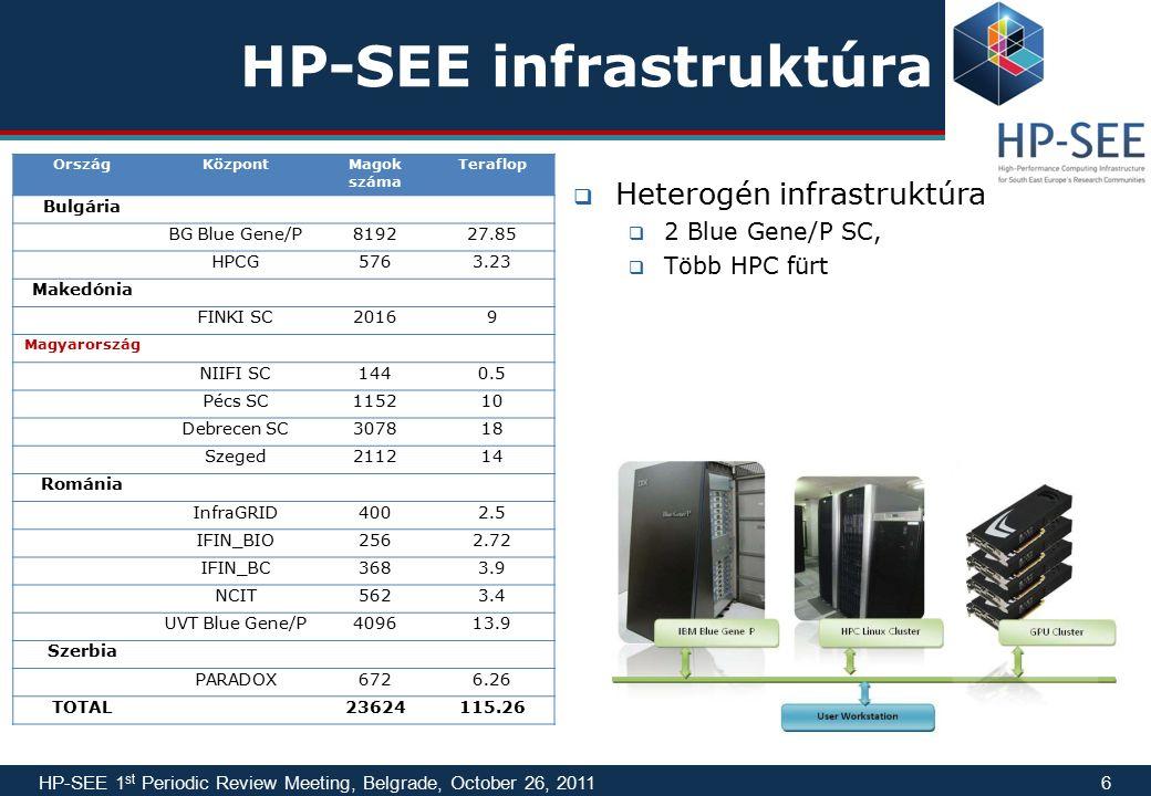 HP-SEE infrastruktúra OrszágKözpontMagok száma Teraflop Bulgária BG Blue Gene/P819227.85 HPCG5763.23 Makedónia FINKI SC20169 Magyarország NIIFI SC1440.5 Pécs SC115210 Debrecen SC307818 Szeged211214 Románia InfraGRID4002.5 IFIN_BIO2562.72 IFIN_BC3683.9 NCIT5623.4 UVT Blue Gene/P409613.9 Szerbia PARADOX6726.26 TOTAL23624115.26 HP-SEE 1 st Periodic Review Meeting, Belgrade, October 26, 20116  Heterogén infrastruktúra  2 Blue Gene/P SC,  Több HPC fürt