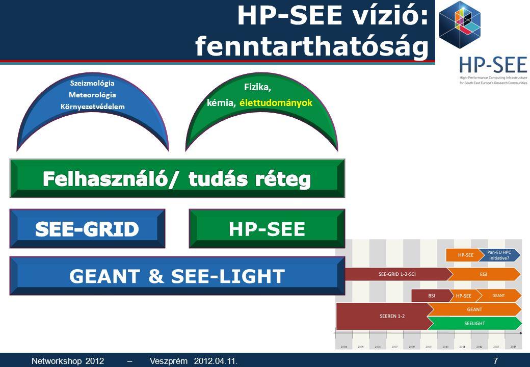 HP-SEE vízió: fenntarthatóság GEANT & SEE-LIGHT Fizika, kémia, élettudományok Szeizmológia Meteorológia Környezetvédelem HP-SEE Networkshop 2012 – Veszprém 2012.04.11.7