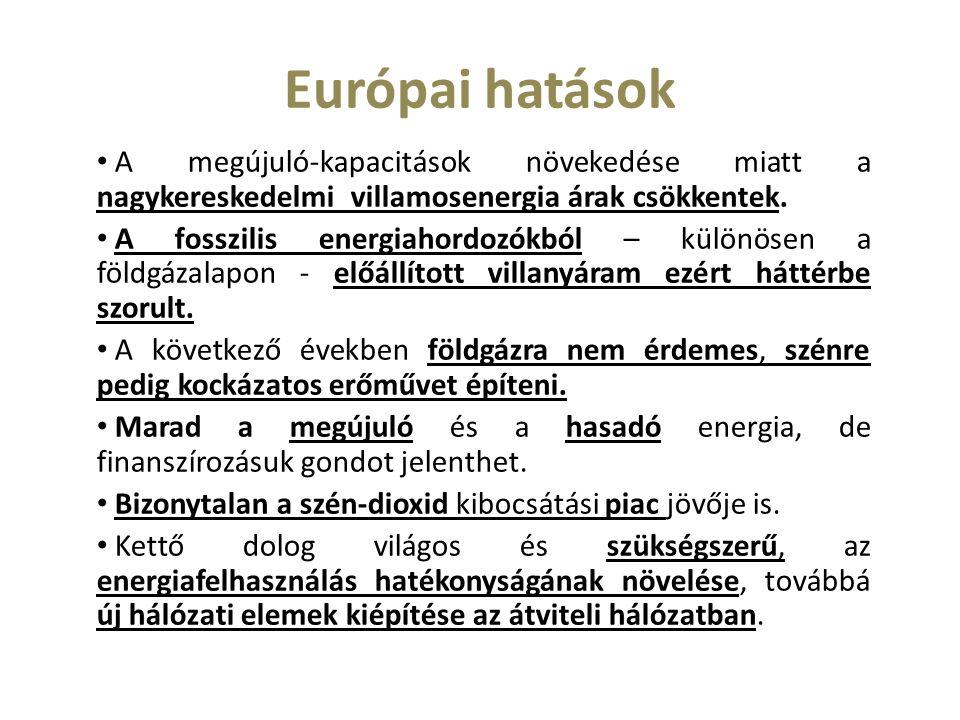 Európai hatások A megújuló-kapacitások növekedése miatt a nagykereskedelmi villamosenergia árak csökkentek.