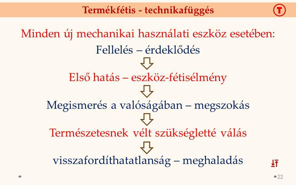 Termékfétis - technikafüggés Fellelés – érdeklődés Első hatás – eszköz-fétisélmény Megismerés a valóságában – megszokás Természetesnek vélt szükségletté válás visszafordíthatatlanság – meghaladás Minden új mechanikai használati eszköz esetében: T  22