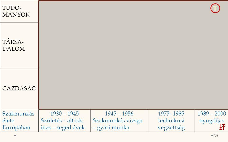 TUDO- MÁNYOK Természettudomá nyok fellendülése. Társ.tud. megúj. Neuman számítógép megépítése 1951 Nano-technikai kutatások személyi számítógép világű