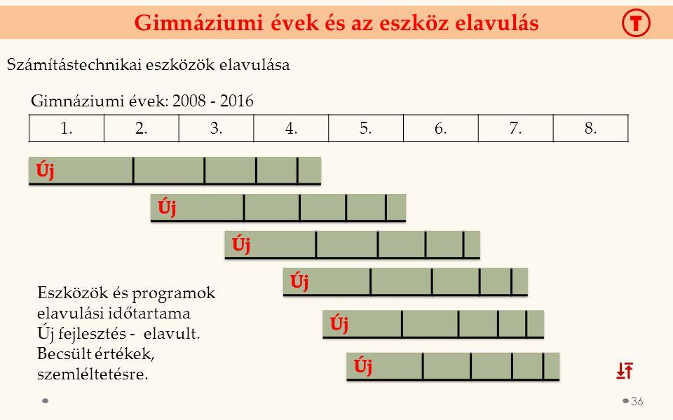Gimnáziumi évek és az eszköz elavulás Számítástechnikai eszközök elavulása 1.2.3.4.5.6.7.8. Gimnáziumi évek: 2008 - 2016 Eszközök és programok elavulá