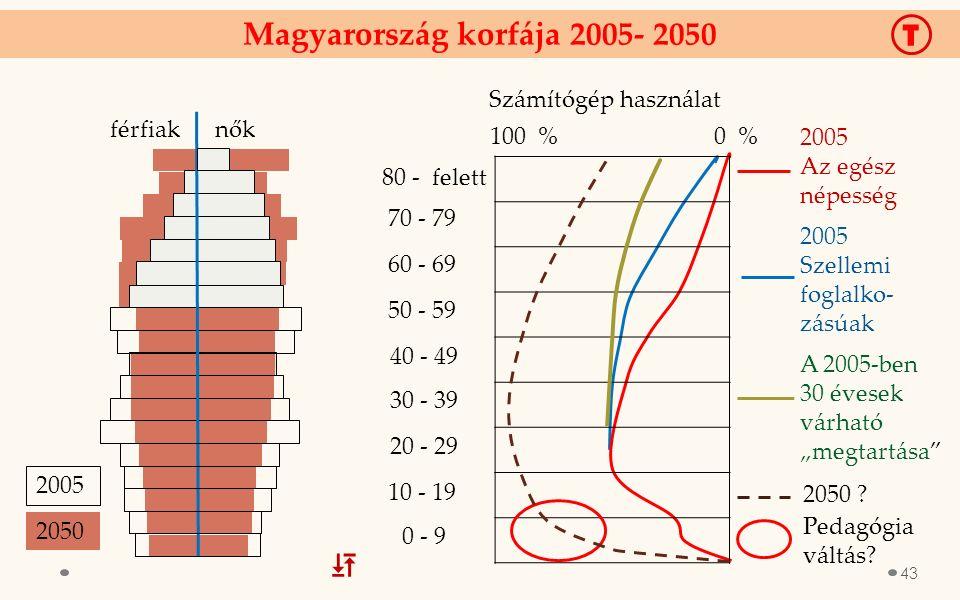 """Magyarország korfája 2005- 2050 2005 Szellemi foglalko- zásúak 2005 Az egész népesség Számítógép használat 0 - 9 10 - 19 20 - 29 30 - 39 40 - 49 50 - 59 60 - 69 70 - 79 férfiak nők 2005 2050 80 - felett T A 2005-ben 30 évesek várható """"megtartása 100 % 0 % 2050 ."""