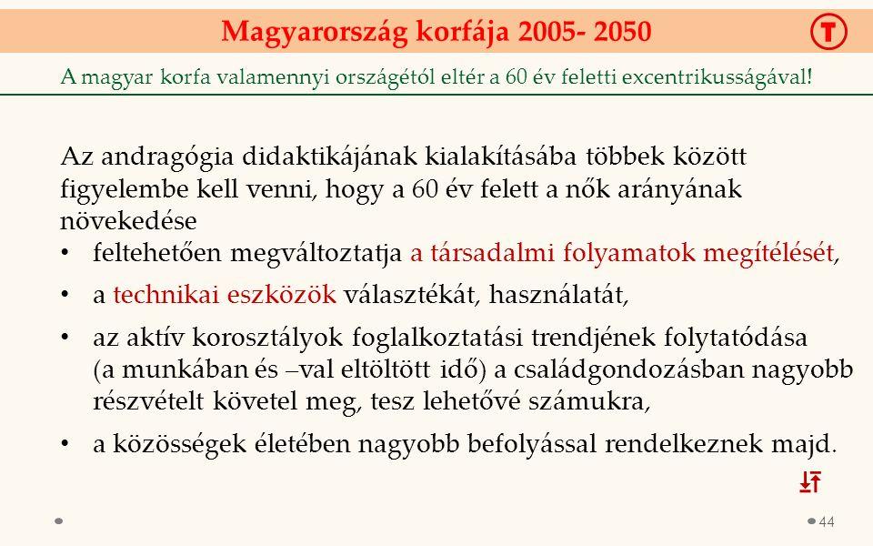 Magyarország korfája 2005- 2050 T A magyar korfa valamennyi országétól eltér a 60 év feletti excentrikusságával.