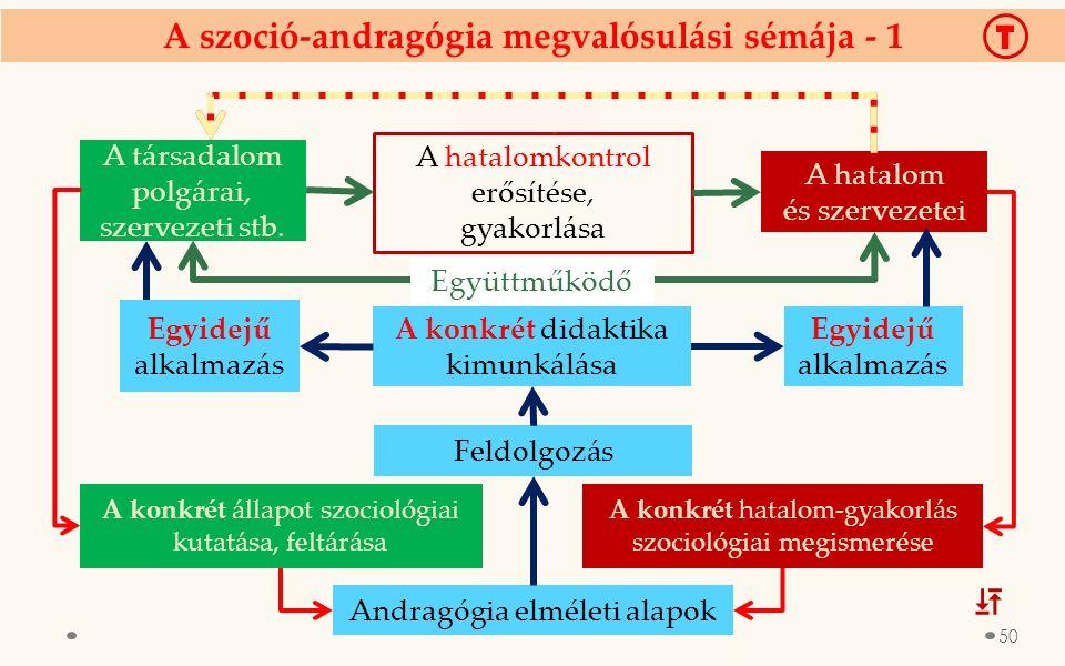 A szoció-andragógia megvalósulási sémája - 1 A társadalom polgárai, szervezeti stb. A hatalom és szervezetei A konkrét didaktika kimunkálása A konkrét