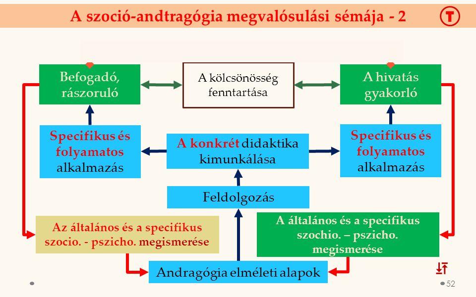 A szoció-andtragógia megvalósulási sémája - 2 Befogadó, rászoruló A hivatás gyakorló A konkrét didaktika kimunkálása A általános és a specifikus szochio.