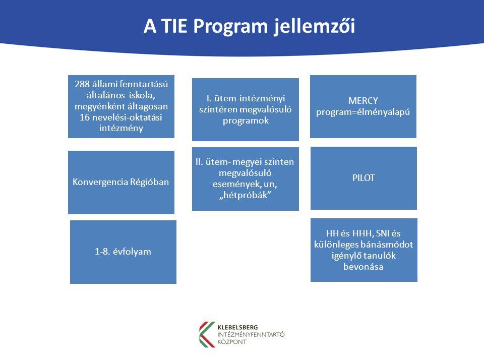 A TIE Program jellemzői 288 állami fenntartású általános iskola, megyénként áltagosan 16 nevelési-oktatási intézmény PILOT HH és HHH, SNI és különleges bánásmódot igénylő tanulók bevonása Konvergencia Régióban MERCY program=élményalapú II.