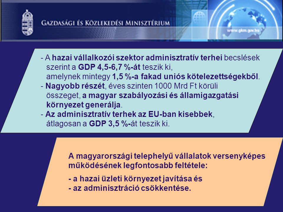 - A hazai vállalkozói szektor adminisztratív terhei becslések szerint a GDP 4,5 ‑ 6,7 %-át teszik ki, amelynek mintegy 1,5 %-a fakad uniós kötelezettségekből.