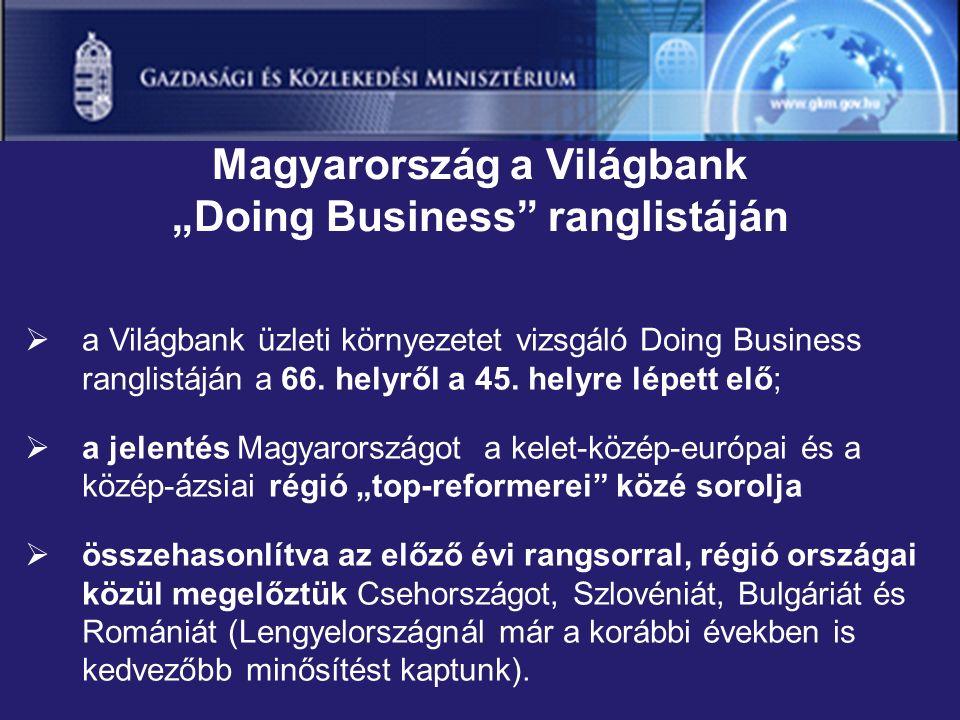  a Világbank üzleti környezetet vizsgáló Doing Business ranglistáján a 66.