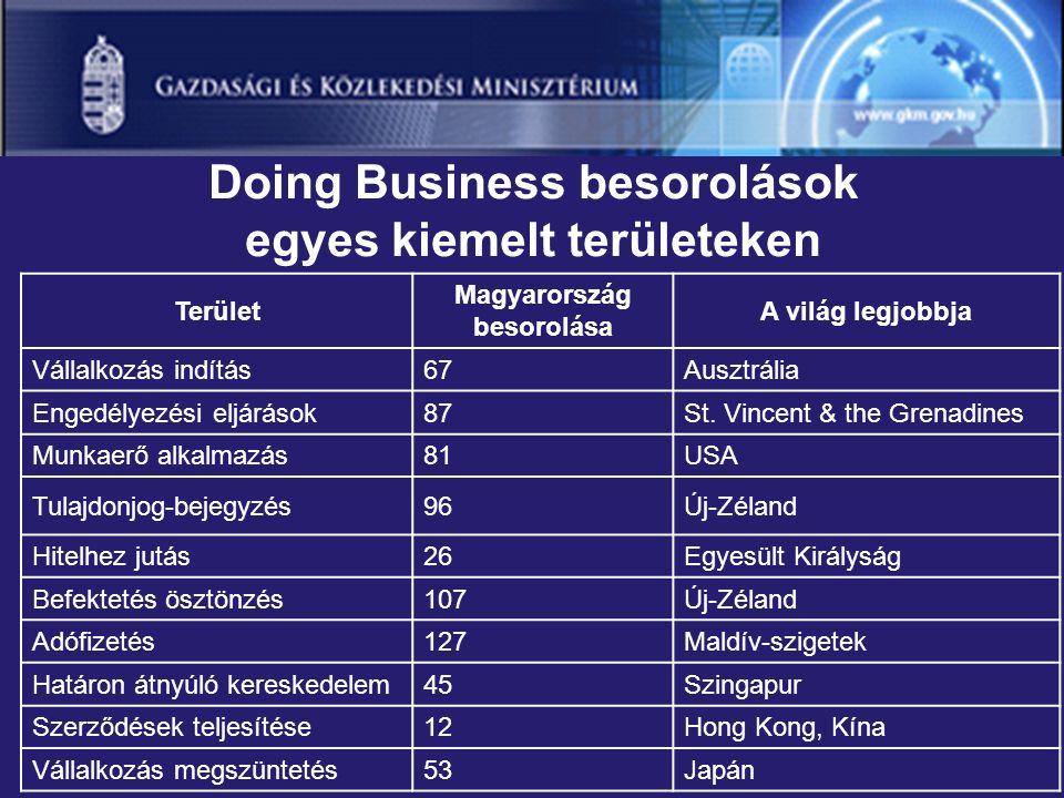 Doing Business besorolások egyes kiemelt területeken Terület Magyarország besorolása A világ legjobbja Vállalkozás indítás67Ausztrália Engedélyezési eljárások87St.
