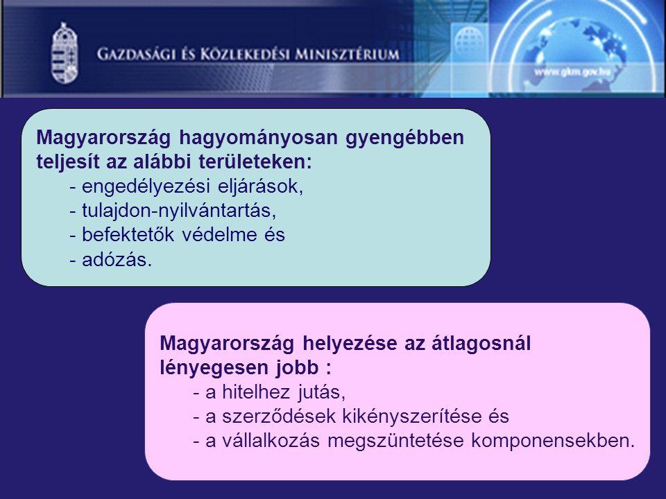Magyarország helyezése az átlagosnál lényegesen jobb : - a hitelhez jutás, - a szerződések kikényszerítése és - a vállalkozás megszüntetése komponensekben.