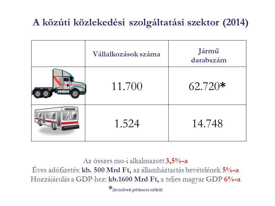 A közúti közlekedési szolgáltatási szektor (2014) Az összes mo-i alkalmazott 3,5%-a Éves adófizetés: kb.