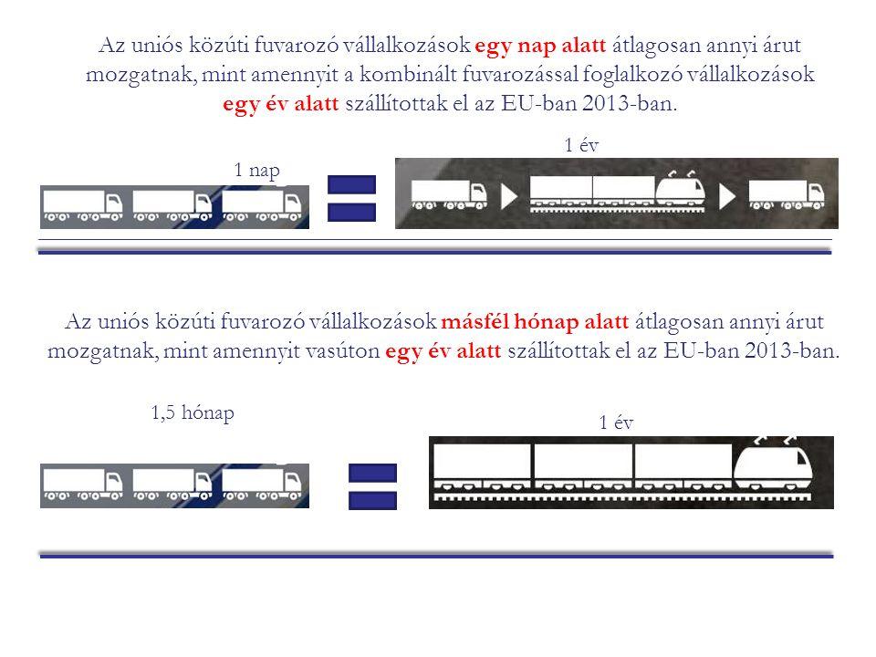 Az uniós közúti fuvarozó vállalkozások egy nap alatt átlagosan annyi árut mozgatnak, mint amennyit a kombinált fuvarozással foglalkozó vállalkozások egy év alatt szállítottak el az EU-ban 2013-ban.