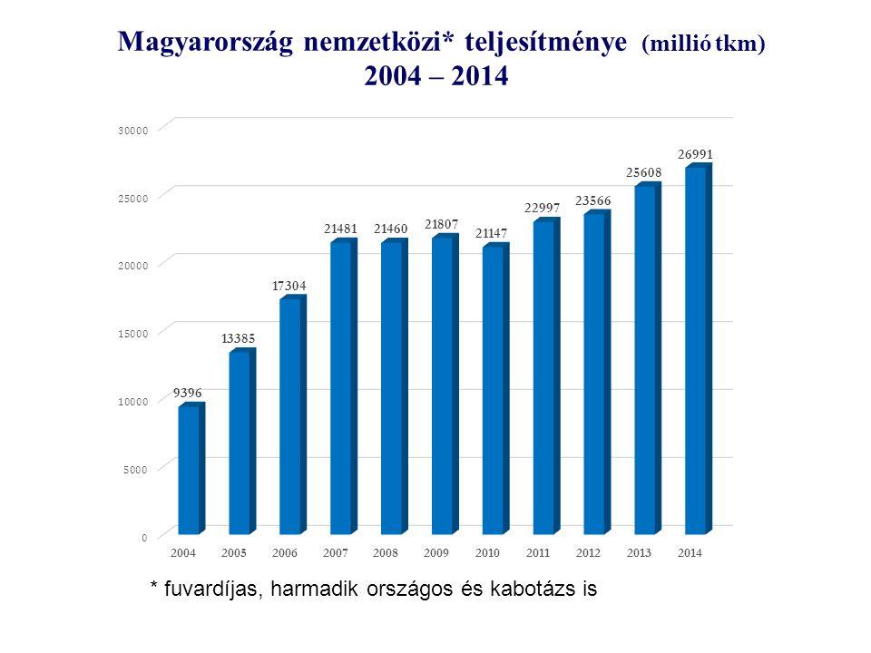 Magyarország nemzetközi* teljesítménye (millió tkm) 2004 – 2014 * fuvardíjas, harmadik országos és kabotázs is
