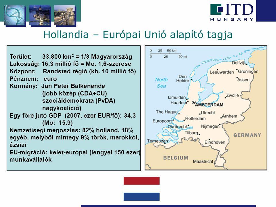 Hollandia – Európai Unió alapító tagja Terület: 33.800 km 2 = 1/3 Magyarország Lakosság: 16,3 millió fő = Mo. 1,6-szerese Központ: Randstad régió (kb.