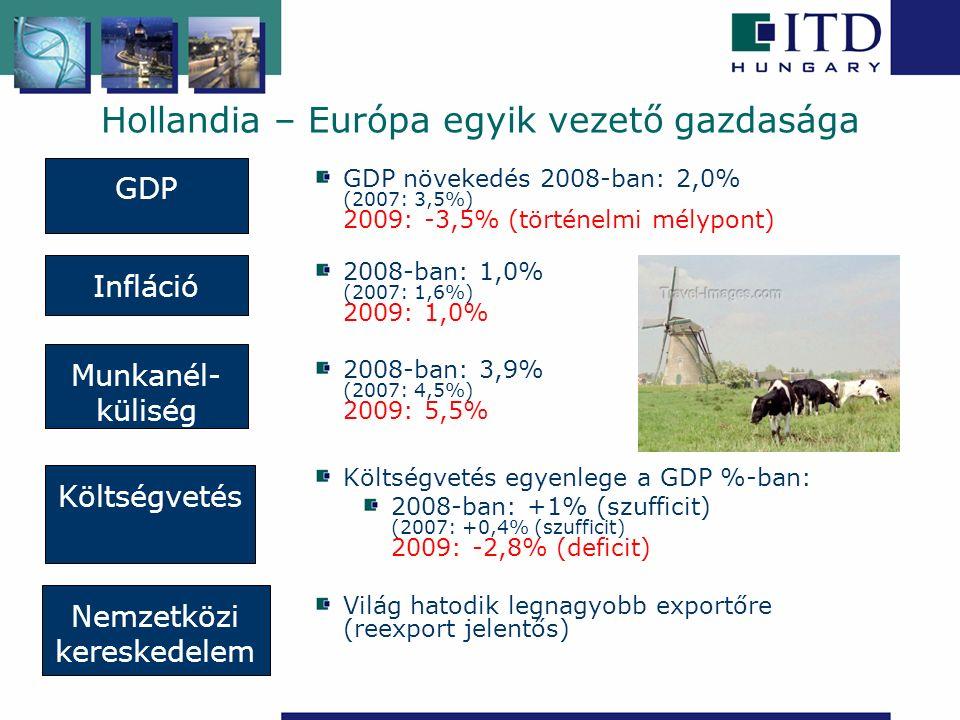 GDP növekedés 2008-ban: 2,0% (2007: 3,5%) 2009: -3,5% (történelmi mélypont) 2008-ban: 1,0% (2007: 1,6%) 2009: 1,0% 2008-ban: 3,9% (2007: 4,5%) 2009: 5,5% Költségvetés egyenlege a GDP %-ban: 2008-ban: +1% (szufficit) (2007: +0,4% (szufficit) 2009: -2,8% (deficit) Világ hatodik legnagyobb exportőre (reexport jelentős) Infláció Munkanél- küliség Nemzetközi kereskedelem Költségvetés GDP Hollandia – Európa egyik vezető gazdasága