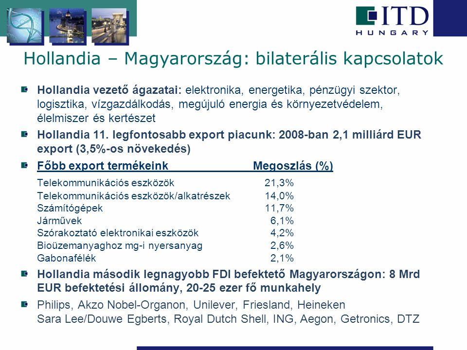Hollandia vezető ágazatai: elektronika, energetika, pénzügyi szektor, logisztika, vízgazdálkodás, megújuló energia és környezetvédelem, élelmiszer és