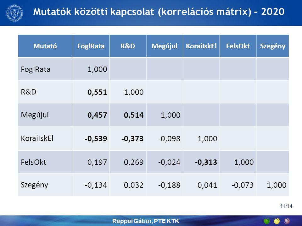Mutatók közötti kapcsolat (korrelációs mátrix) - 2020 MutatóFoglRataR&DMegújulKoraiIskElFelsOktSzegény FoglRata 1,000 R&D 0,5511,000 Megújul 0,4570,5141,000 KoraiIskEl -0,539-0,373-0,0981,000 FelsOkt 0,1970,269-0,024-0,3131,000 Szegény -0,1340,032-0,1880,041-0,0731,000 Rappai Gábor, PTE KTK 11/14