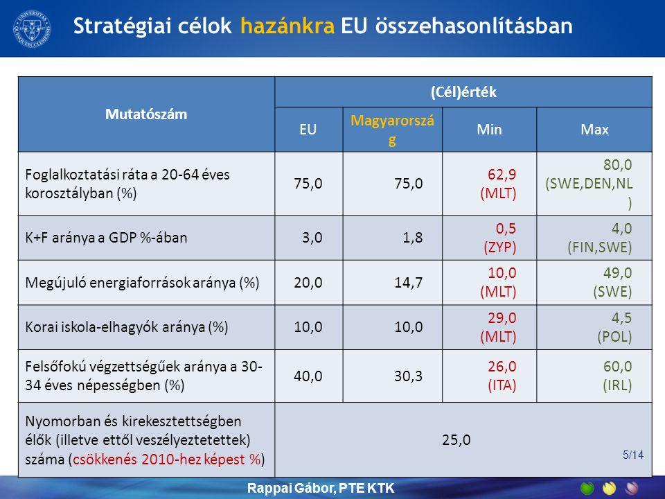 Stratégiai célok hazánkra EU összehasonlításban Mutatószám (Cél)érték EU Magyarorszá g MinMax Foglalkoztatási ráta a 20-64 éves korosztályban (%) 75,0 62,9 (MLT) 80,0 (SWE,DEN,NL ) K+F aránya a GDP %-ában3,01,8 0,5 (ZYP) 4,0 (FIN,SWE) Megújuló energiaforrások aránya (%)20,014,7 10,0 (MLT) 49,0 (SWE) Korai iskola-elhagyók aránya (%)10,0 29,0 (MLT) 4,5 (POL) Felsőfokú végzettségűek aránya a 30- 34 éves népességben (%) 40,030,3 26,0 (ITA) 60,0 (IRL) Nyomorban és kirekesztettségben élők (illetve ettől veszélyeztetettek) száma (csökkenés 2010-hez képest %) 25,0 Rappai Gábor, PTE KTK 5/14
