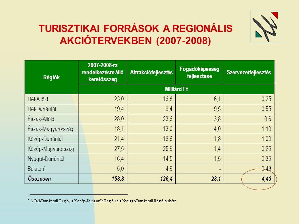AZ ÚMFT TURISZTIKAI FORRÁSAINAK MEGOSZLÁSA RÉGIÓNKÉNT Forrás: ÖTM Turisztikai Szakállamtitkárság A regionális operatív programok turisztikai forrásai,