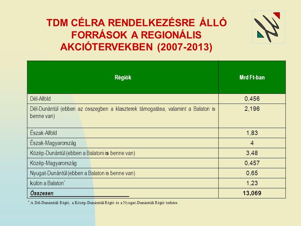Régiók 2007-2008-ra rendelkezésre álló keretösszeg Attrakciófejlesztés Fogadóképesség fejlesztése Szervezetfejlesztés Milliárd Ft Dél-Alföld23,016,86,