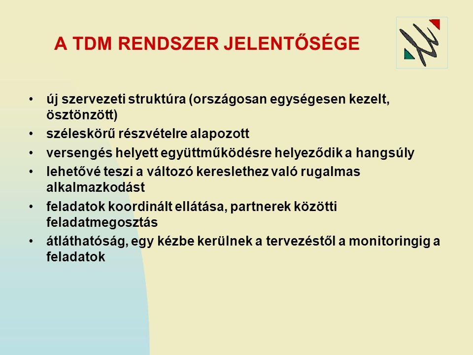 FELADATOK ÜTEMZÉS 2. 2009-2010-es akciótervben régiónként: újabb helyi és közép szintű TDM szervezetek kialakítása és már felállt szervezetek fejleszt