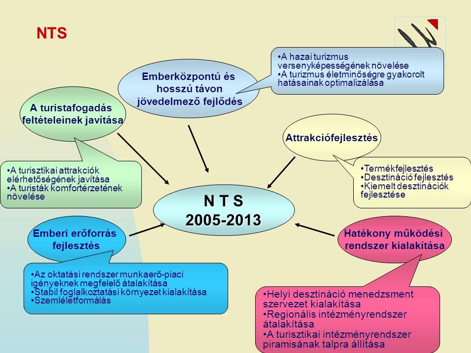 Rendszer kialakításának lépései 2007 TDM konferencia Kiváló Európai Desztináció díj 2007-től Nemzetközi szakértői egyeztetések Szemléletváltozás folyamatban ROP pályázatokhoz szakmai irányok Turizmus törvény: jogi keretek