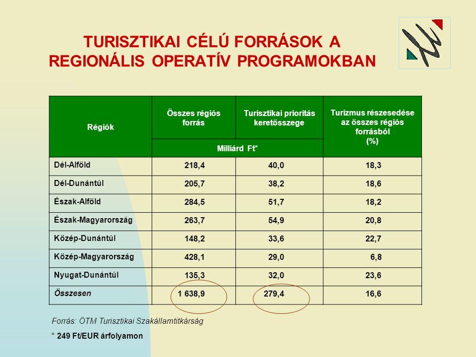 A TDM SZERVEZETEK FELADATAI Általános, a TDMSz-ek számára minden szinten kötelező feladatok a következők: 1.) A partnerség kialakítása és fenntartása 2.) Koordináció 3.) Kutatás és információ menedzsment; 4.) Turisztikai termékfejlesztés 5.) Projektmenedzsment 6.) Beruházások ösztönzése 7.) Pályázatokon részvétel, pályáztatás 8.) Emberi erőforrás menedzsment 9.) Szakmai segítségnyújtás, tanácsadás 10.) Adminisztráció