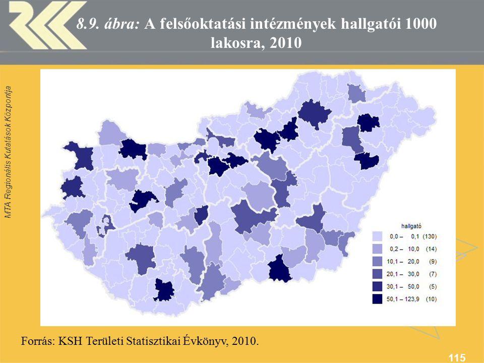 MTA Regionális Kutatások Központja 115 8.9.