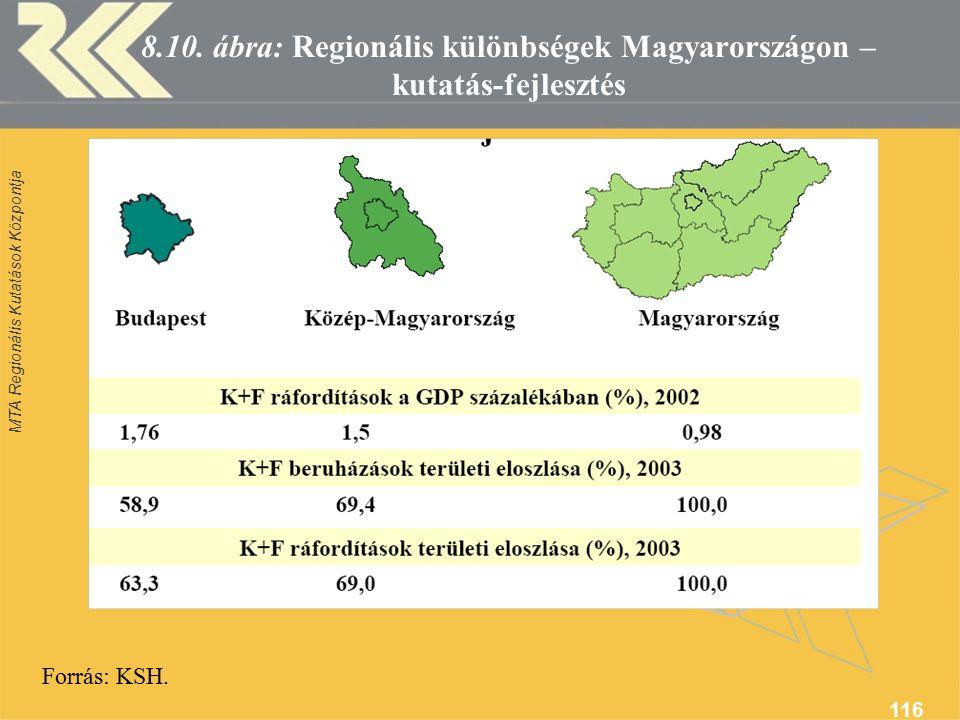 MTA Regionális Kutatások Központja 116 8.10.