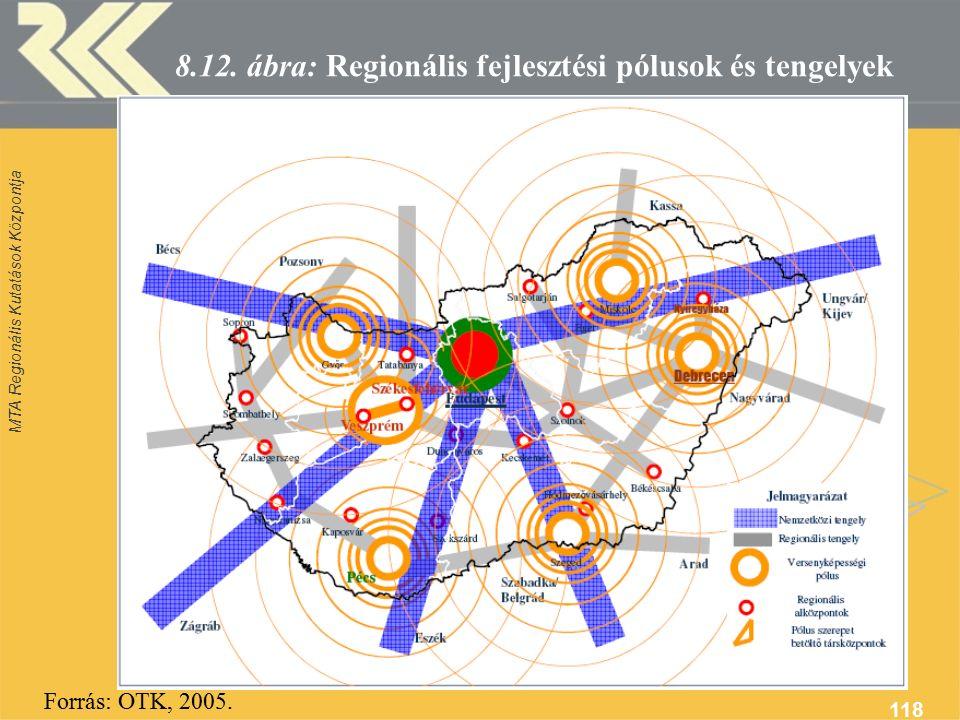 MTA Regionális Kutatások Központja 118 8.12.