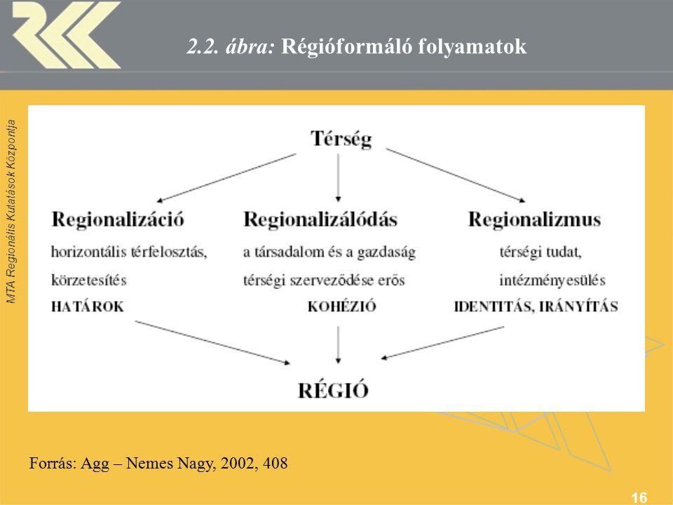 MTA Regionális Kutatások Központja 16 2.2.