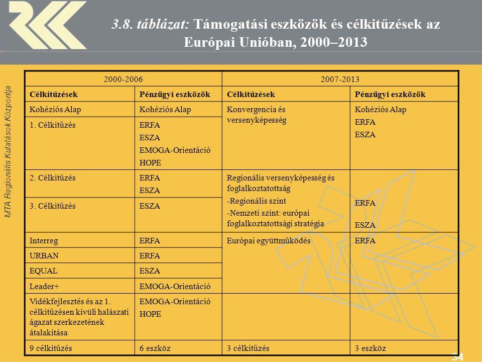 MTA Regionális Kutatások Központja 34 3.8.