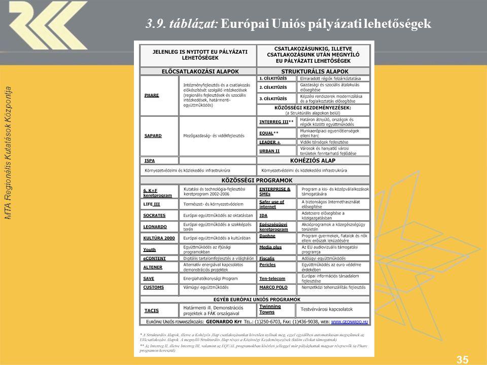 MTA Regionális Kutatások Központja 35 3.9. táblázat: Európai Uniós pályázati lehetőségek