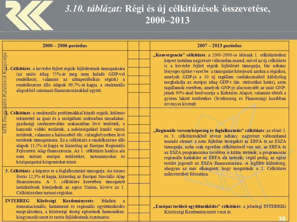 MTA Regionális Kutatások Központja 36 3.10.