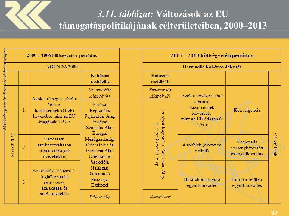 MTA Regionális Kutatások Központja 37 3.11.