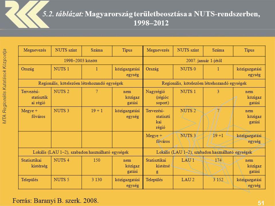 MTA Regionális Kutatások Központja 51 5.2.