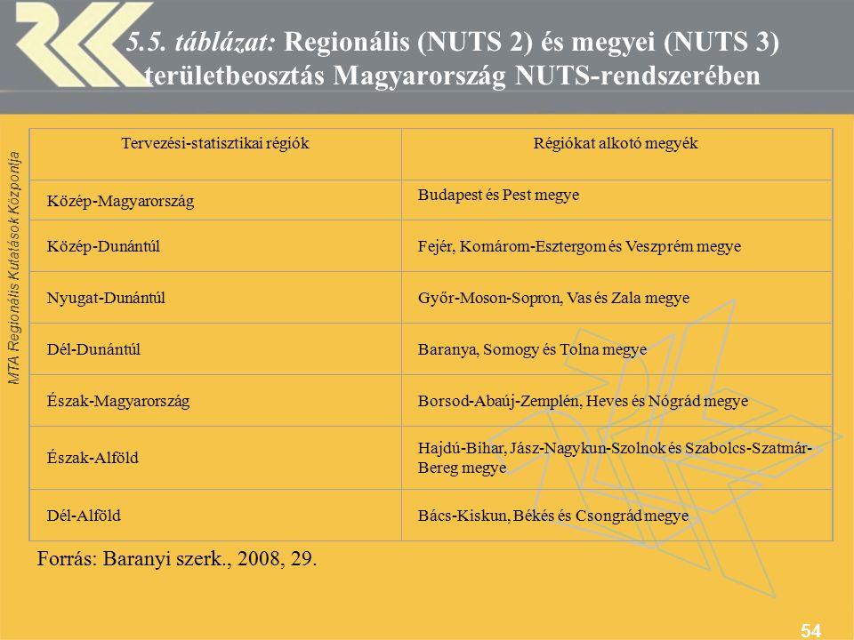 MTA Regionális Kutatások Központja 54 5.5.