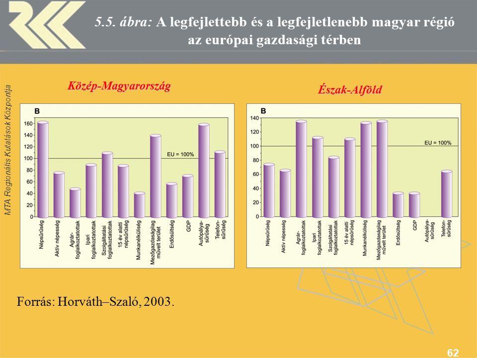 MTA Regionális Kutatások Központja 62 Közép-Magyarország Észak-Alföld 5.5.