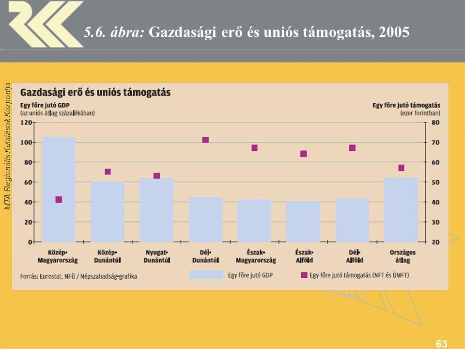 MTA Regionális Kutatások Központja 63 5.6. ábra: Gazdasági erő és uniós támogatás, 2005