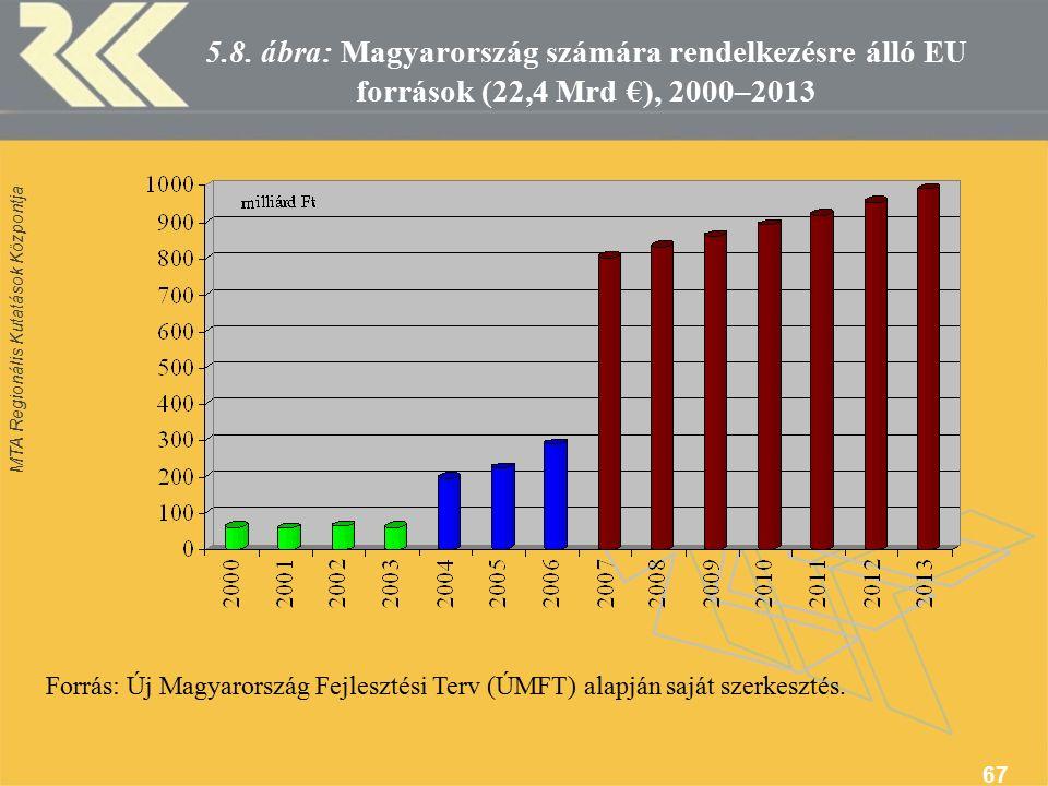 MTA Regionális Kutatások Központja 67 5.8.