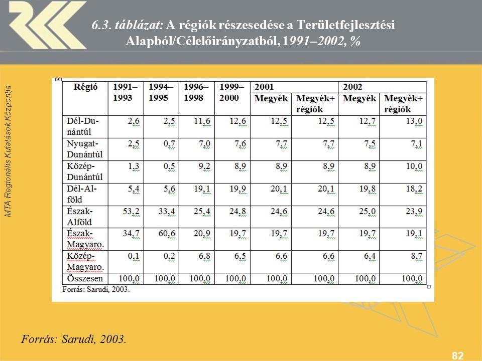 MTA Regionális Kutatások Központja 82 6.3.