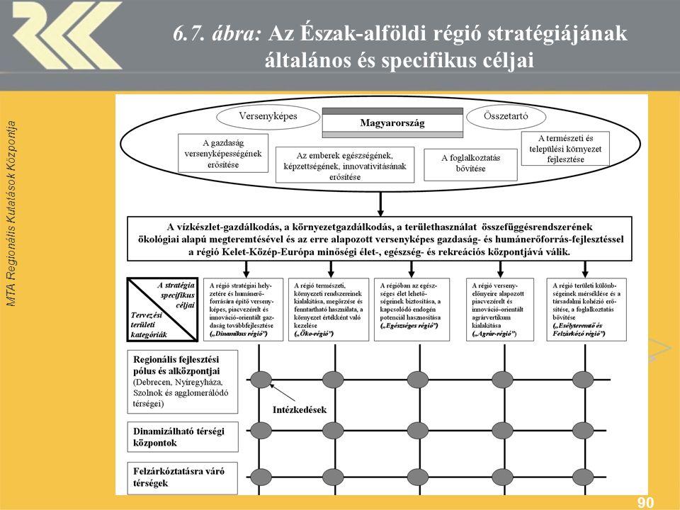 MTA Regionális Kutatások Központja 90 6.7.