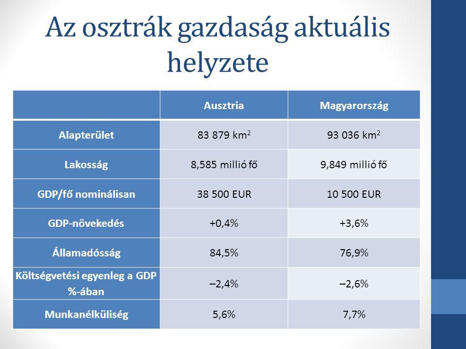 Az osztrák gazdaság aktuális helyzete AusztriaMagyarország Alapterület83 879 km 2 93 036 km 2 Lakosság8,585 millió fő9,849 millió fő GDP/fő nominálisan38 500 EUR10 500 EUR GDP-növekedés+0,4%+3,6% Államadósság84,5%76,9% Költségvetési egyenleg a GDP %-ában –2,4%–2,6% Munkanélküliség5,6%7,7%