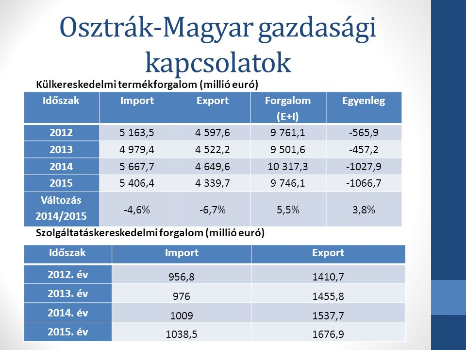 Osztrák-Magyar gazdasági kapcsolatok Ország200820092010201120122013 2014 Ausztria9,19,48,77,99,18,5 8,4 Összesen62,568,768,066,078,478,6 81,4 Részarány a teljes FDI-n belül 14,6%13,7%12,8%11,9%11,5%10,8%10,3% Ország200820092010201120122013 2014 Ausztria506886122102104 61 Összesen14 13215 01616 70220 38928 58027 925 32 146 Részarány a teljes FDI-n belül 0,35%0,45%0,52%0,60%0,35%0,37%0,19% Osztrák közvetlentőke-befektetések állománya Magyarországon (milliárd euró) Magyar közvetlentőke-befektetések állománya Ausztriában (millió euró)