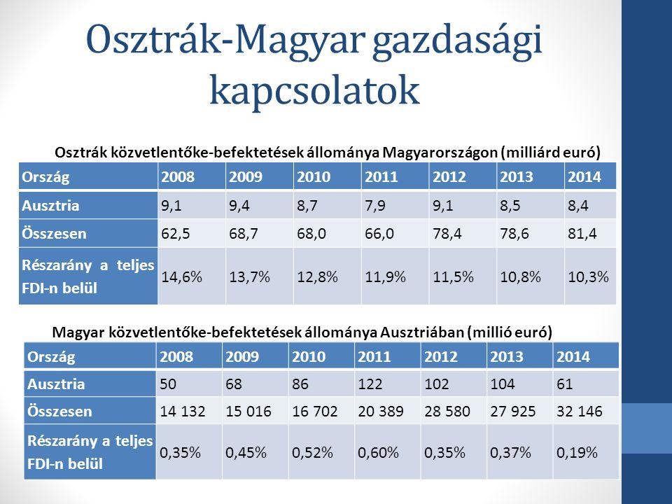 Magyar vállalatok Ausztriában Magyar tulajdonú ausztriai vállalatok számának alakulása Alapítás éve20042005200620072008200920102011201220132014 2015 1-4Össz.
