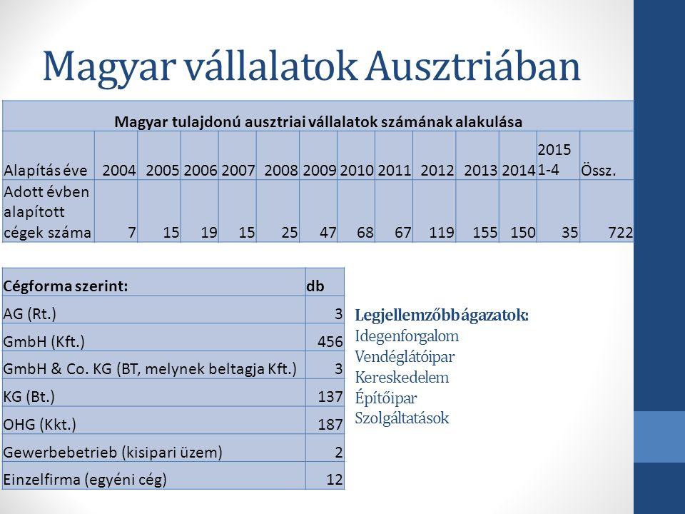 Az osztrák vállalkozási környezet jellemzői Hagyományosan erős érdekképviseletek Szigorú szabályozás (iparűzés, ágazati kollektív szerződések) Kötelező kamarai tagság (területi és ágazati alapon) Erős piacvédelem Magas költségek Erős KKV és családi vállalati szegmens ugyanakkor Vállalatalapítás, fiatal vállalkozók ösztönzése Kiváló tájékoztató rendszerek Kiszámítható, átlátható szabályozás